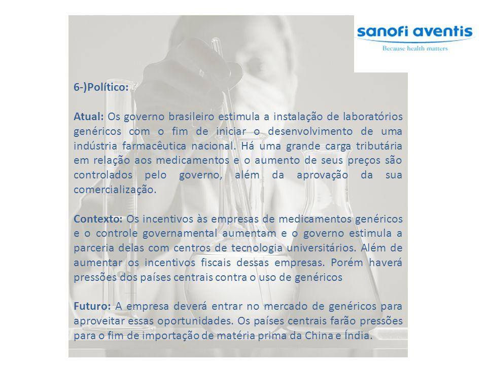 6-)Político: Atual: Os governo brasileiro estimula a instalação de laboratórios genéricos com o fim de iniciar o desenvolvimento de uma indústria farmacêutica nacional.