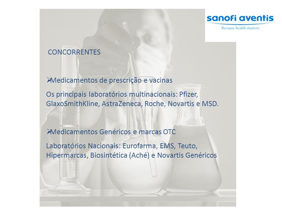 CONCORRENTES Medicamentos de prescrição e vacinas Os principais laboratórios multinacionais: Pfizer, GlaxoSmithKline, AstraZeneca, Roche, Novartis e MSD.