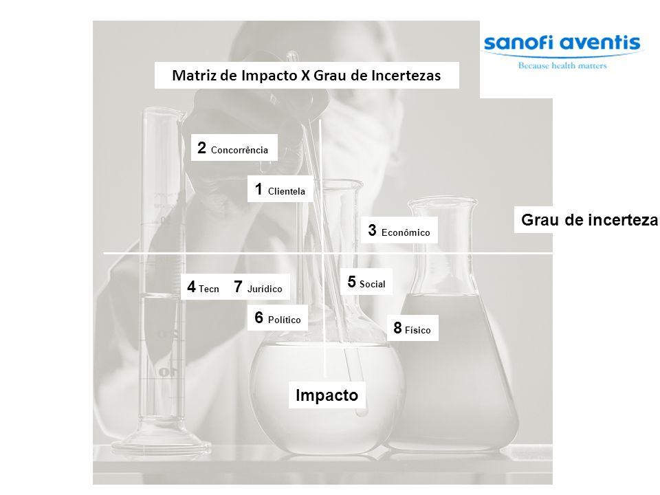 Grau de incerteza Impacto 1 Clientela 2 Concorrência 3 Econômico 4 Tecn 5 Social 6 Político 7 Jurídico 8 Físico Matriz de Impacto X Grau de Incertezas