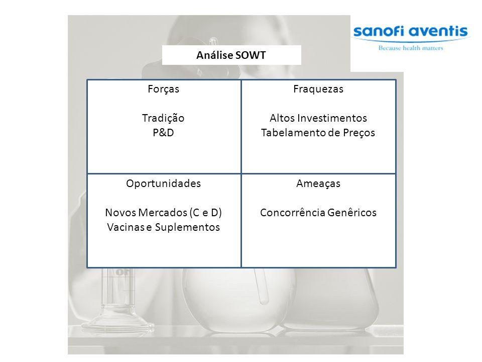Análise SOWT Forças Tradição P&D Fraquezas Altos Investimentos Tabelamento de Preços Oportunidades Novos Mercados (C e D) Vacinas e Suplementos Ameaça