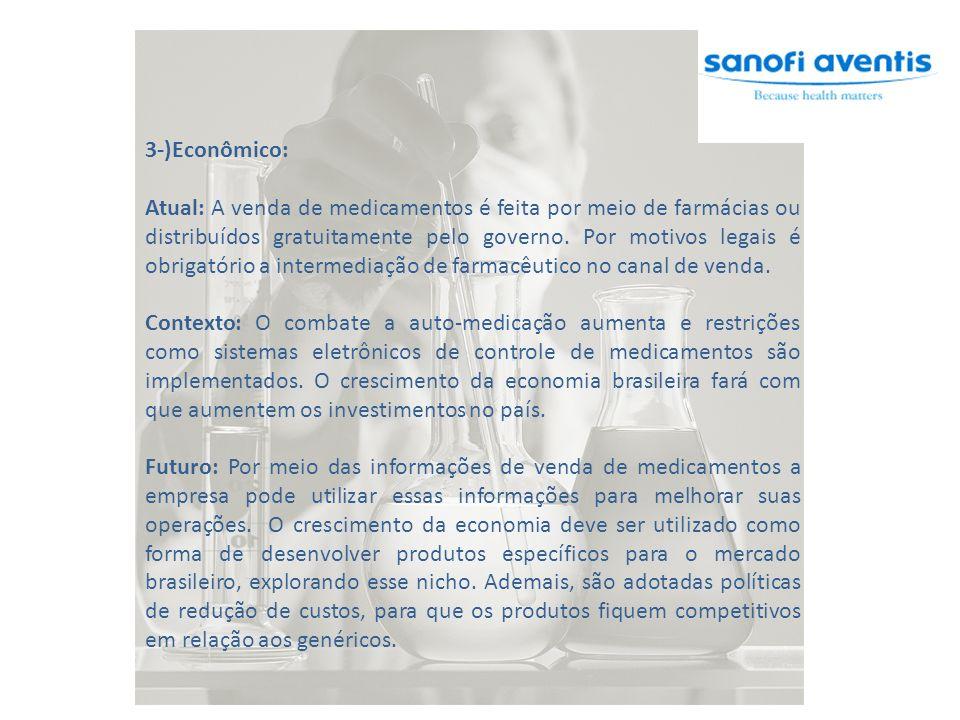 3-)Econômico: Atual: A venda de medicamentos é feita por meio de farmácias ou distribuídos gratuitamente pelo governo. Por motivos legais é obrigatóri