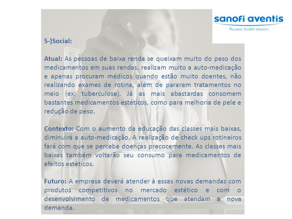 5-)Social: Atual: As pessoas de baixa renda se queixam muito do peso dos medicamentos em suas rendas, realizam muito a auto-medicação e apenas procura