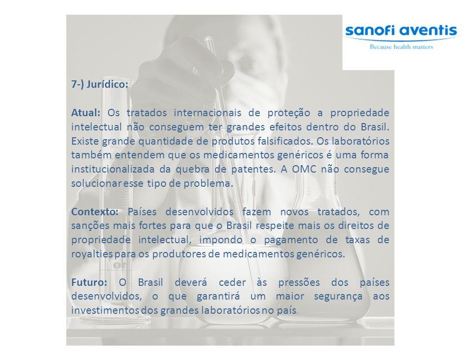 7-) Jurídico: Atual: Os tratados internacionais de proteção a propriedade intelectual não conseguem ter grandes efeitos dentro do Brasil. Existe grand