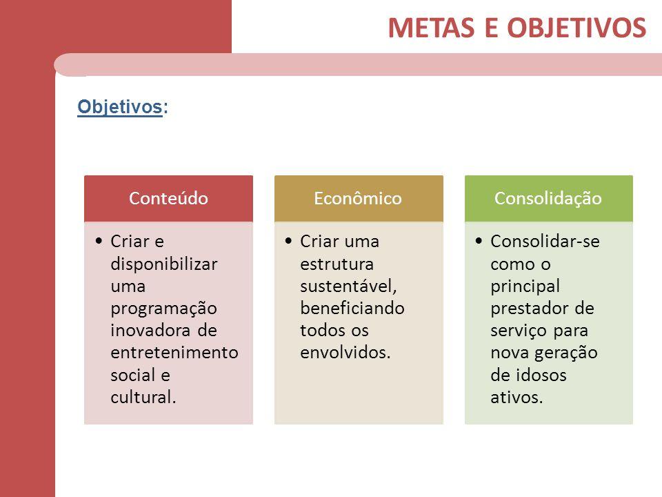 METAS E OBJETIVOS Objetivos: Conteúdo Criar e disponibilizar uma programação inovadora de entretenimento social e cultural. Econômico Criar uma estrut