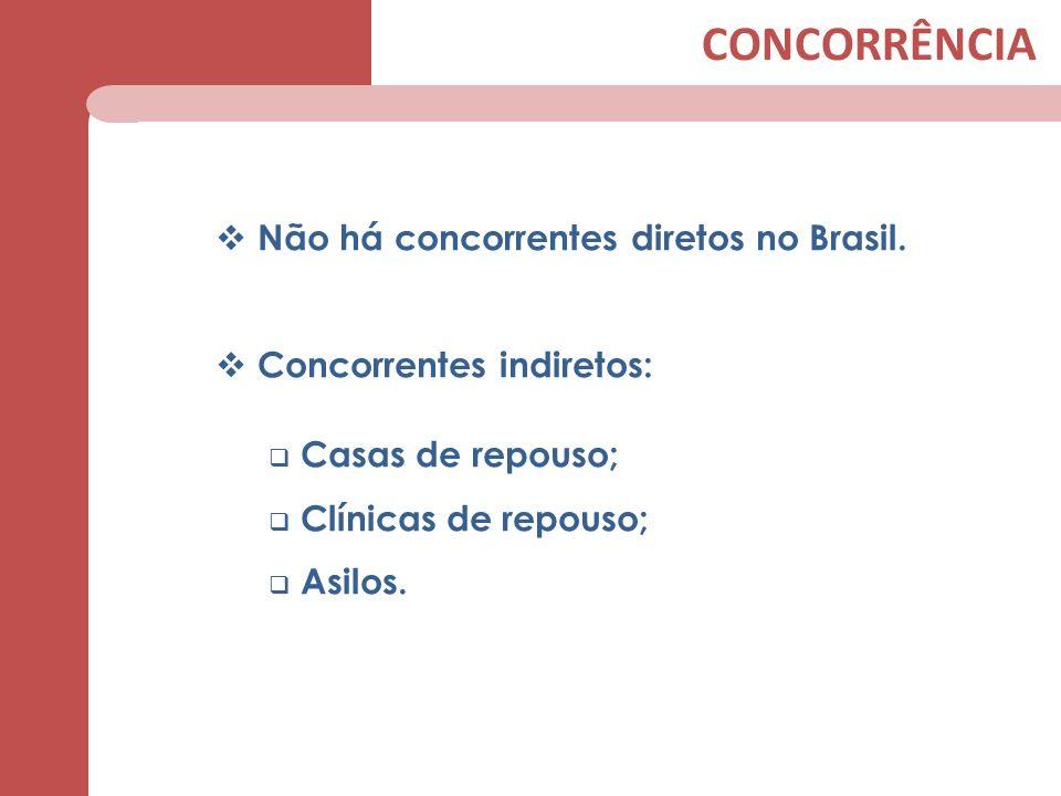 CONCORRÊNCIA Não há concorrentes diretos no Brasil. Concorrentes indiretos: Casas de repouso; Clínicas de repouso; Asilos.