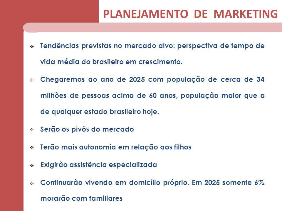 Tendências previstas no mercado alvo: perspectiva de tempo de vida média do brasileiro em crescimento. Chegaremos ao ano de 2025 com população de cerc