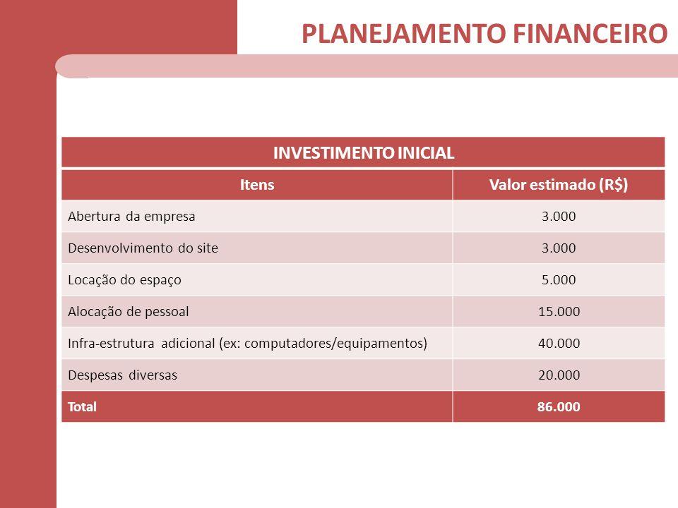 PLANEJAMENTO FINANCEIRO INVESTIMENTO INICIAL ItensValor estimado (R$) Abertura da empresa3.000 Desenvolvimento do site3.000 Locação do espaço5.000 Alo