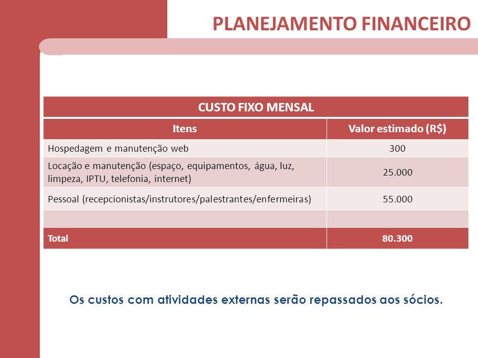PLANEJAMENTO FINANCEIRO CUSTO FIXO MENSAL ItensValor estimado (R$) Hospedagem e manutenção web300 Locação e manutenção (espaço, equipamentos, água, lu
