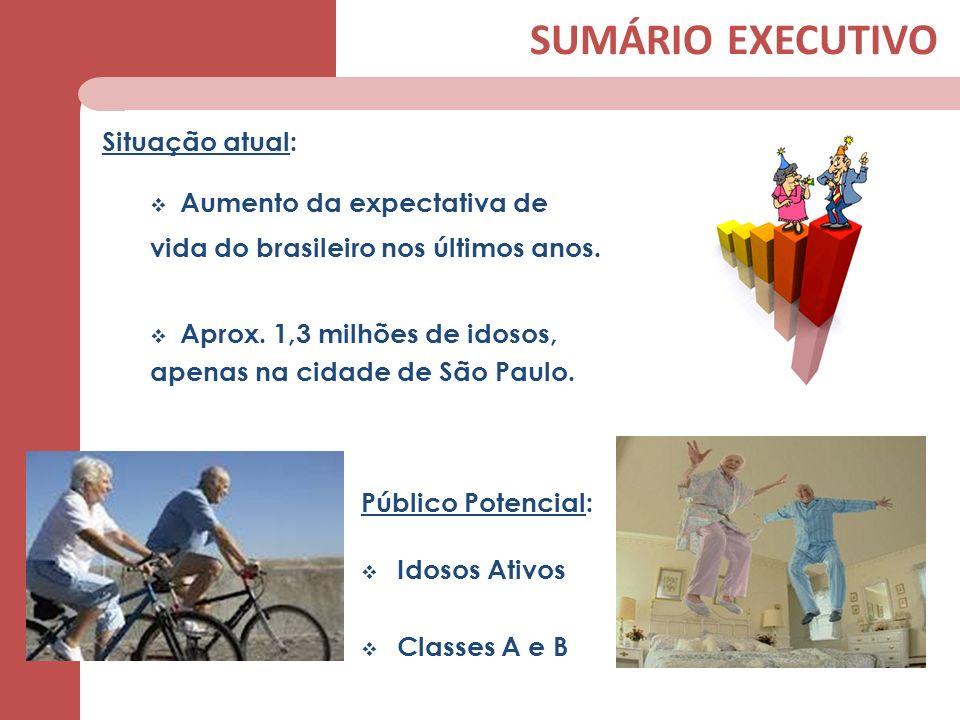 Situação atual: Aumento da expectativa de vida do brasileiro nos últimos anos. Aprox. 1,3 milhões de idosos, apenas na cidade de São Paulo. Público Po