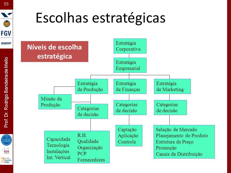 15 Prof. Dr. Rodrigo Bandeira de Mello Capacidade Tecnologia Instalações Int. Vertical R.H. Qualidade Organização PCP Fornecedores Captação Aplicação
