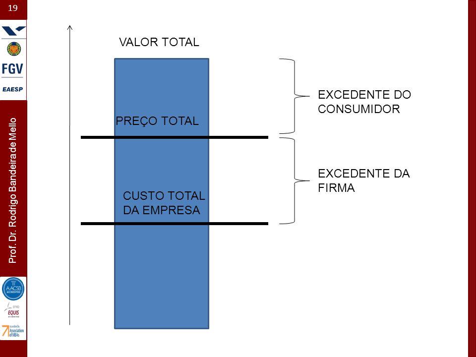 19 Prof. Dr. Rodrigo Bandeira de Mello VALOR TOTAL EXCEDENTE DO CONSUMIDOR EXCEDENTE DA FIRMA PREÇO TOTAL CUSTO TOTAL DA EMPRESA