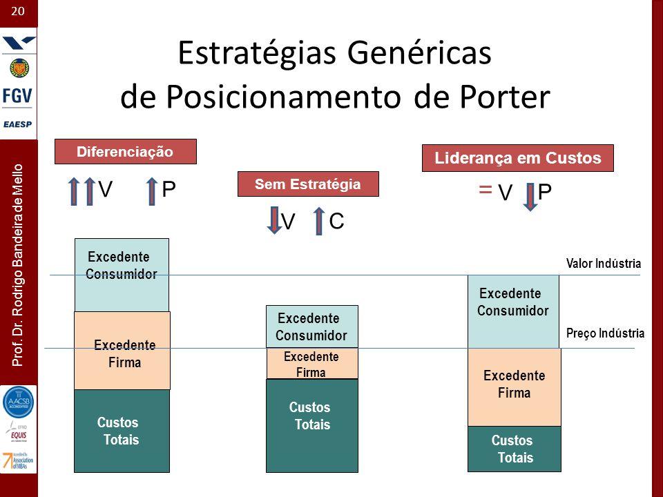 20 Prof. Dr. Rodrigo Bandeira de Mello Custos Totais Excedente Consumidor Custos Totais Excedente Consumidor Custos Totais Diferenciação Liderança em