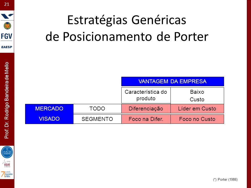 21 Prof. Dr. Rodrigo Bandeira de Mello VANTAGEM DA EMPRESA Característica do produto Baixo Custo Diferenciação Foco na Difer. Líder em Custo Foco no C