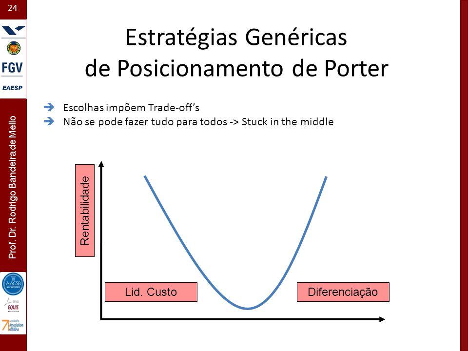 24 Prof. Dr. Rodrigo Bandeira de Mello Estratégias Genéricas de Posicionamento de Porter DiferenciaçãoLid. Custo Rentabilidade Escolhas impõem Trade-o