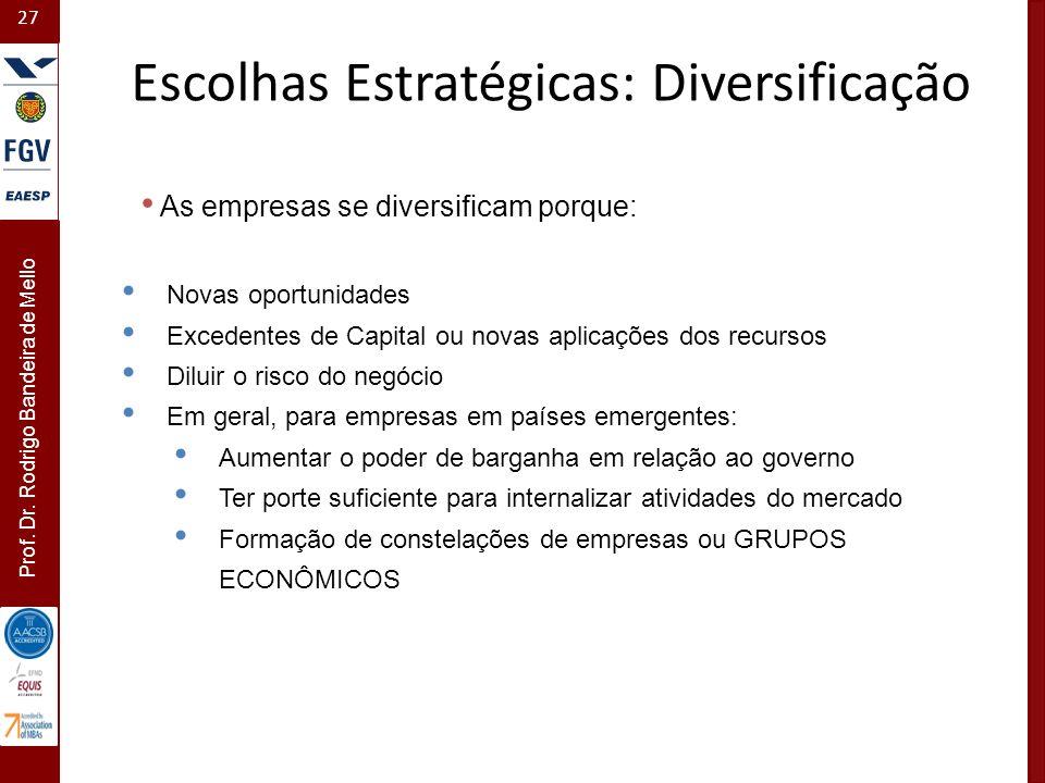 27 Prof. Dr. Rodrigo Bandeira de Mello As empresas se diversificam porque: Novas oportunidades Excedentes de Capital ou novas aplicações dos recursos