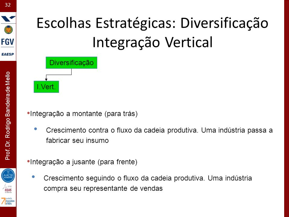 32 Prof. Dr. Rodrigo Bandeira de Mello Crescimento contra o fluxo da cadeia produtiva. Uma indústria passa a fabricar seu insumo Diversificação I.Vert