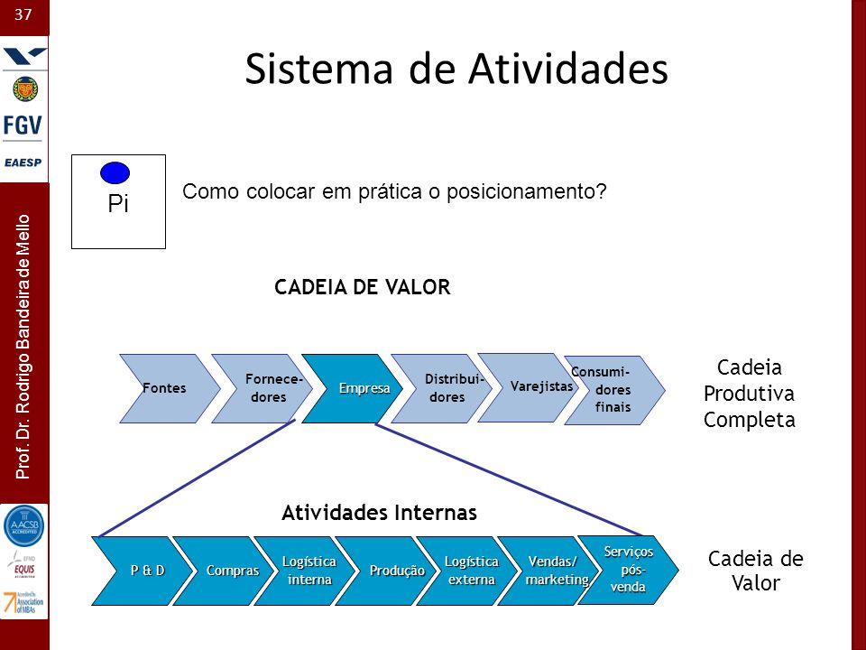 37 Prof. Dr. Rodrigo Bandeira de Mello Pi Como colocar em prática o posicionamento? Fontes Fornece- dores Distribui- dores Varejistas Consumi- dores f