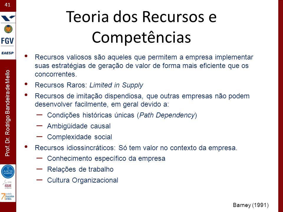 41 Prof. Dr. Rodrigo Bandeira de Mello Teoria dos Recursos e Competências Recursos valiosos são aqueles que permitem a empresa implementar suas estrat