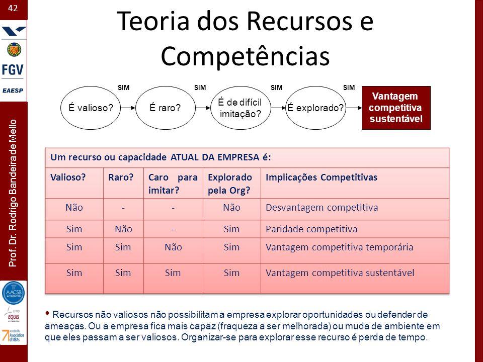 42 Prof. Dr. Rodrigo Bandeira de Mello É valioso?É raro? É de difícil imitação? É explorado? SIM Vantagem competitiva sustentável Teoria dos Recursos