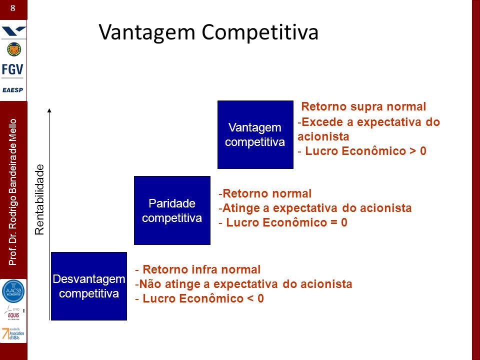 8 Prof. Dr. Rodrigo Bandeira de Mello Rentabilidade - Desvantagem competitiva Paridade competitiva Vantagem competitiva -Excede a expectativa do acion
