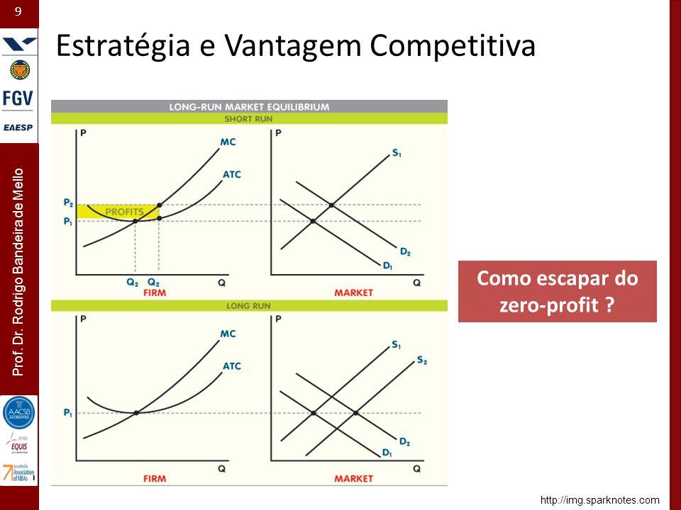 9 Prof. Dr. Rodrigo Bandeira de Mello - Estratégia e Vantagem Competitiva Como escapar do zero-profit ? http://img.sparknotes.com