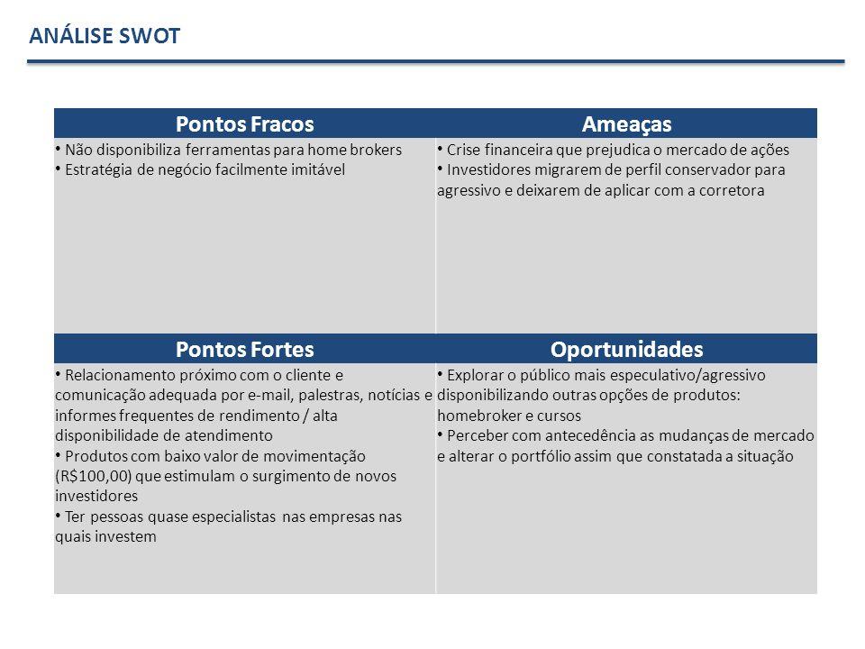 Pontos FracosAmeaças Não disponibiliza ferramentas para home brokers Estratégia de negócio facilmente imitável Crise financeira que prejudica o mercad