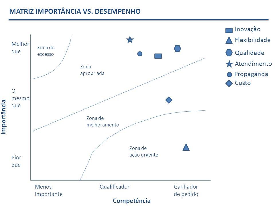 Importância Competência Inovação Flexibilidade Qualidade MATRIZ IMPORTÂNCIA VS. DESEMPENHO Atendimento Propaganda Custo Melhor que O mesmo que Pior qu