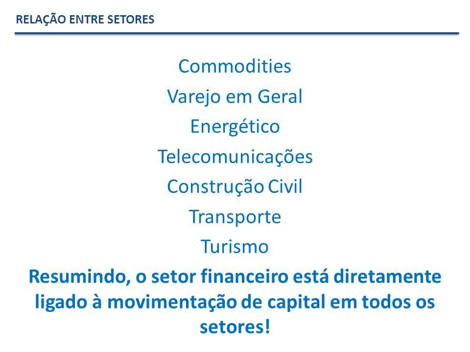 RELAÇÃO ENTRE SETORES Commodities Varejo em Geral Energético Telecomunicações Construção Civil Transporte Turismo Resumindo, o setor financeiro está diretamente ligado à movimentação de capital em todos os setores!