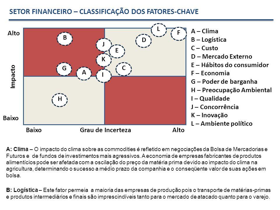 SETOR FINANCEIRO – CLASSIFICAÇÃO DOS FATORES-CHAVE Alto Baixo Grau de Incerteza Impacto A – Clima B – Logística C – Custo D – Mercado Externo E – Hábi