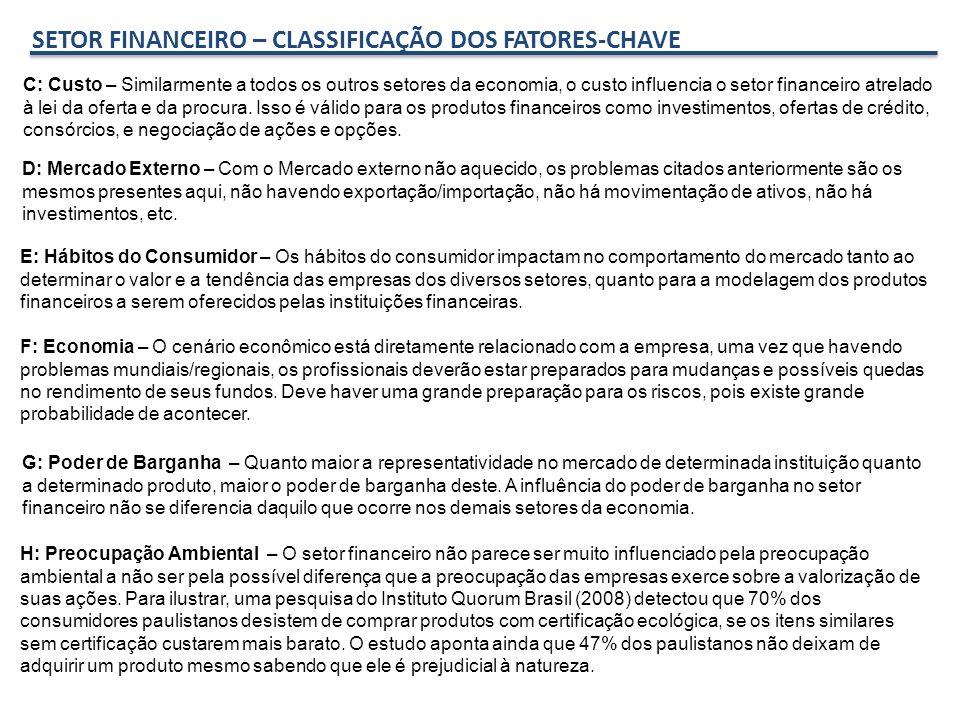 SETOR FINANCEIRO – CLASSIFICAÇÃO DOS FATORES-CHAVE F: Economia – O cenário econômico está diretamente relacionado com a empresa, uma vez que havendo problemas mundiais/regionais, os profissionais deverão estar preparados para mudanças e possíveis quedas no rendimento de seus fundos.