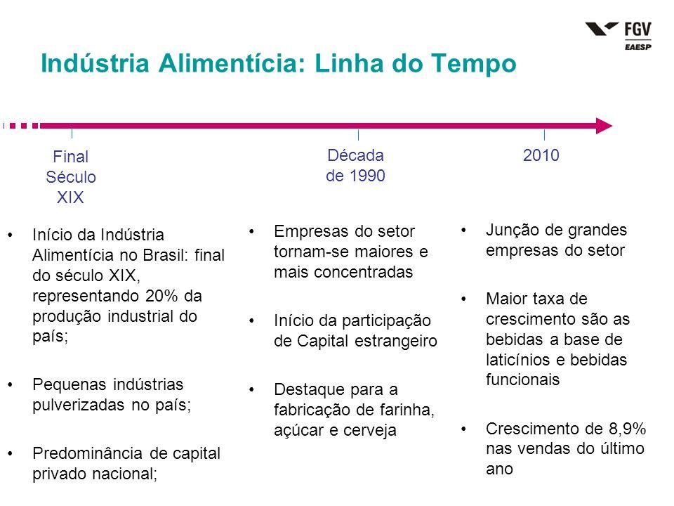 Indústria Alimentícia: Linha do Tempo Início da Indústria Alimentícia no Brasil: final do século XIX, representando 20% da produção industrial do país