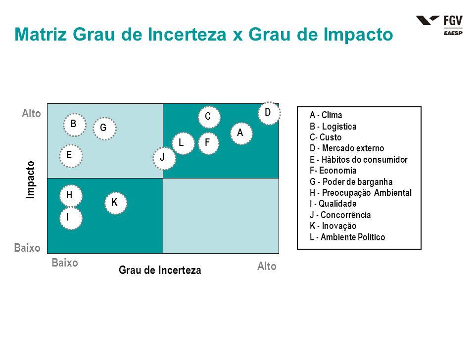 A - Clima B - Logística C- Custo D - Mercado externo E - Hábitos do consumidor F- Economia G - Poder de barganha H - Preocupação Ambiental I - Qualida