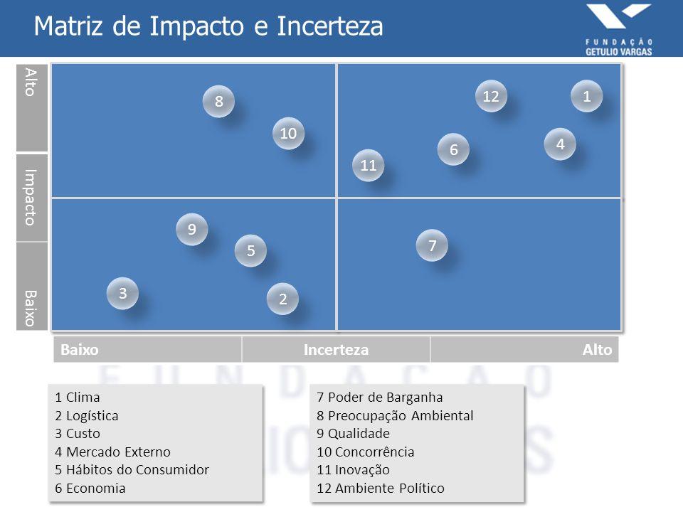 Matriz de Impacto e Incerteza 1 Clima 2 Logística 3 Custo 4 Mercado Externo 5 Hábitos do Consumidor 6 Economia 1 Clima 2 Logística 3 Custo 4 Mercado E