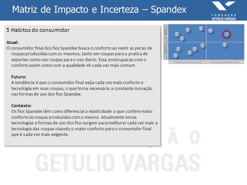 Matriz de Impacto e Incerteza – Spandex 5 Habitos do consumidor Atual: O consumidor final dos fios Spandex busca o conforto ao vestir as pecas de roup