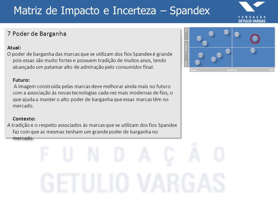 Matriz de Impacto e Incerteza – Spandex 7 Poder de Barganha Atual: O poder de barganha das marcas que se utilizam dos fios Spandex é grande pois essas