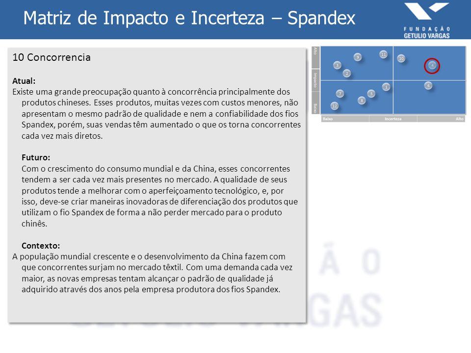 Matriz de Impacto e Incerteza – Spandex 10 Concorrencia Atual: Existe uma grande preocupação quanto à concorrência principalmente dos produtos chinese