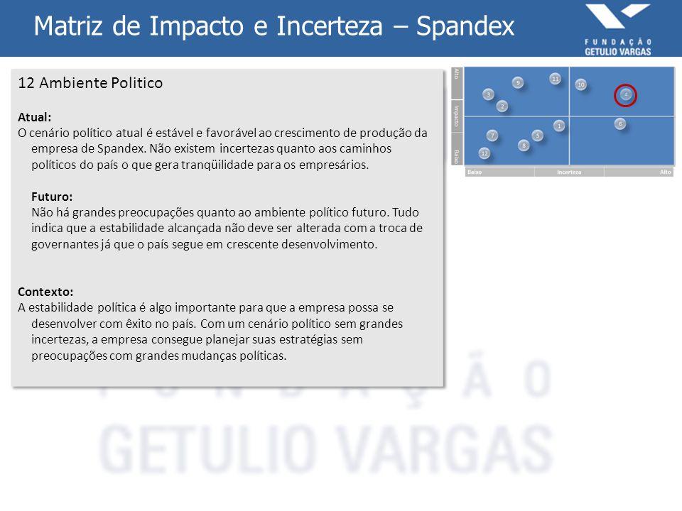 Matriz de Impacto e Incerteza – Spandex 12 Ambiente Politico Atual: O cenário político atual é estável e favorável ao crescimento de produção da empre
