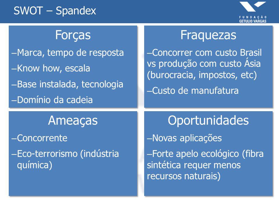 SWOT – Spandex Forças – Marca, tempo de resposta – Know how, escala – Base instalada, tecnologia – Domínio da cadeia Forças – Marca, tempo de resposta