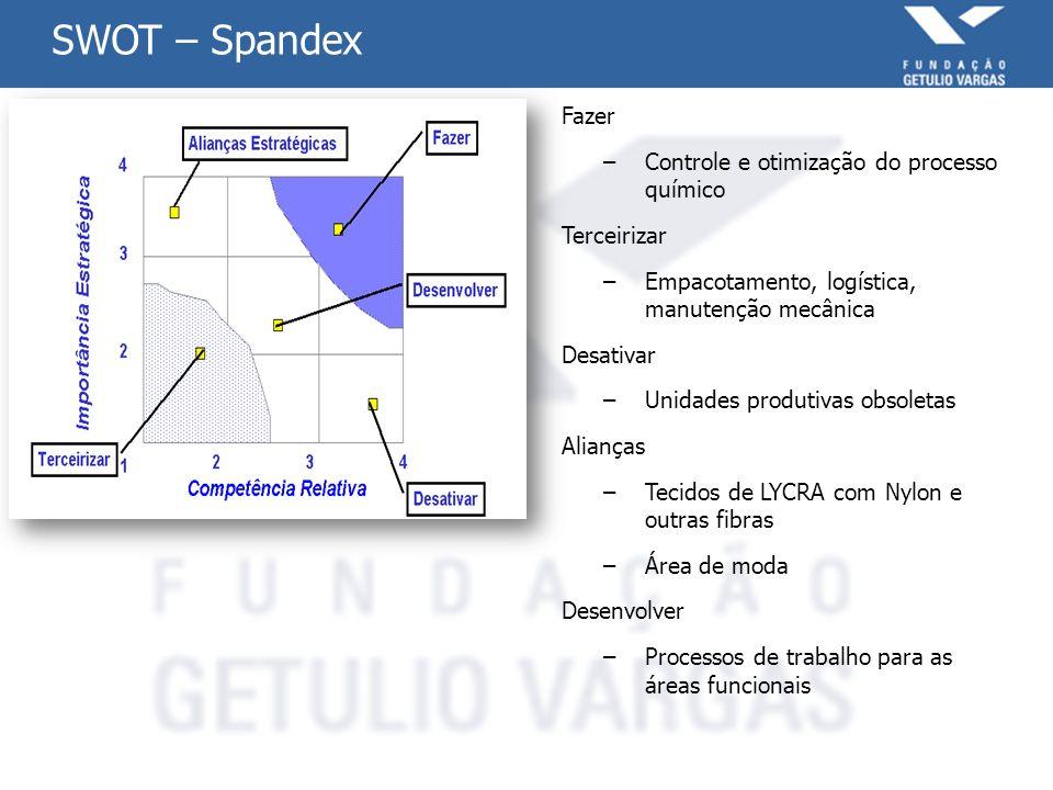 SWOT – Spandex Fazer –Controle e otimização do processo químico Terceirizar –Empacotamento, logística, manutenção mecânica Desativar –Unidades produti