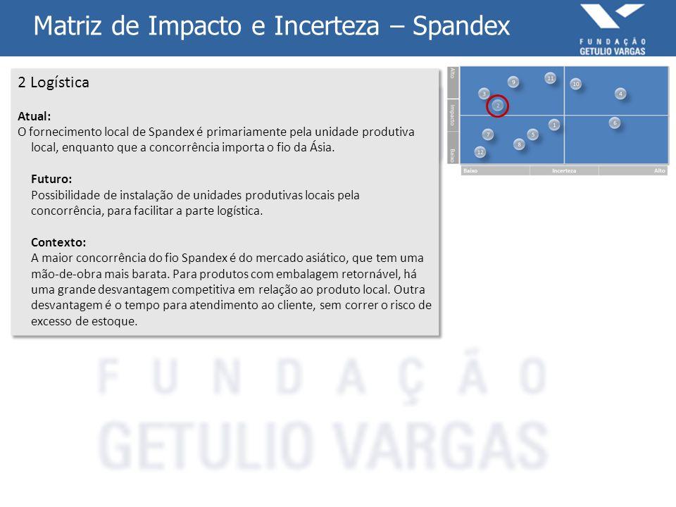 Matriz de Impacto e Incerteza – Spandex 12 Ambiente Politico Atual: O cenário político atual é estável e favorável ao crescimento de produção da empresa de Spandex.