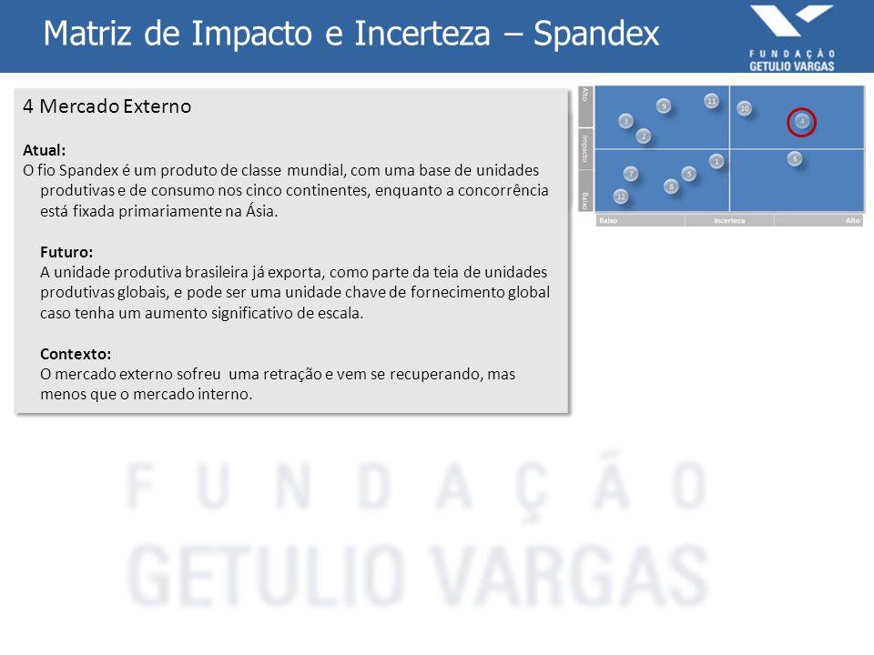 Matriz de Impacto e Incerteza – Spandex 4 Mercado Externo Atual: O fio Spandex é um produto de classe mundial, com uma base de unidades produtivas e d