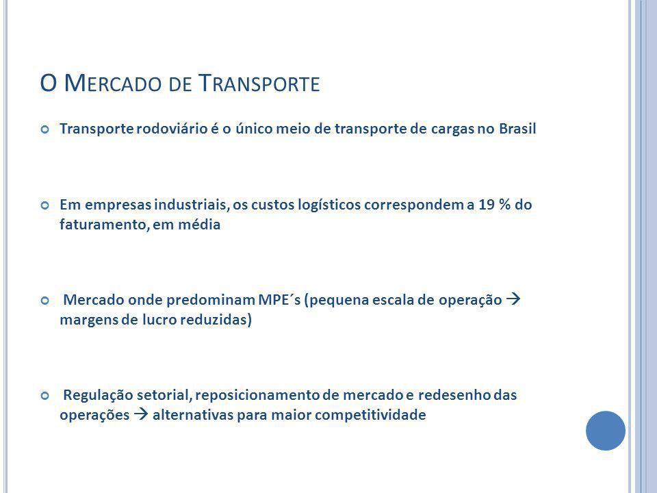 O M ERCADO DE T RANSPORTE Transporte rodoviário é o único meio de transporte de cargas no Brasil Em empresas industriais, os custos logísticos corresp