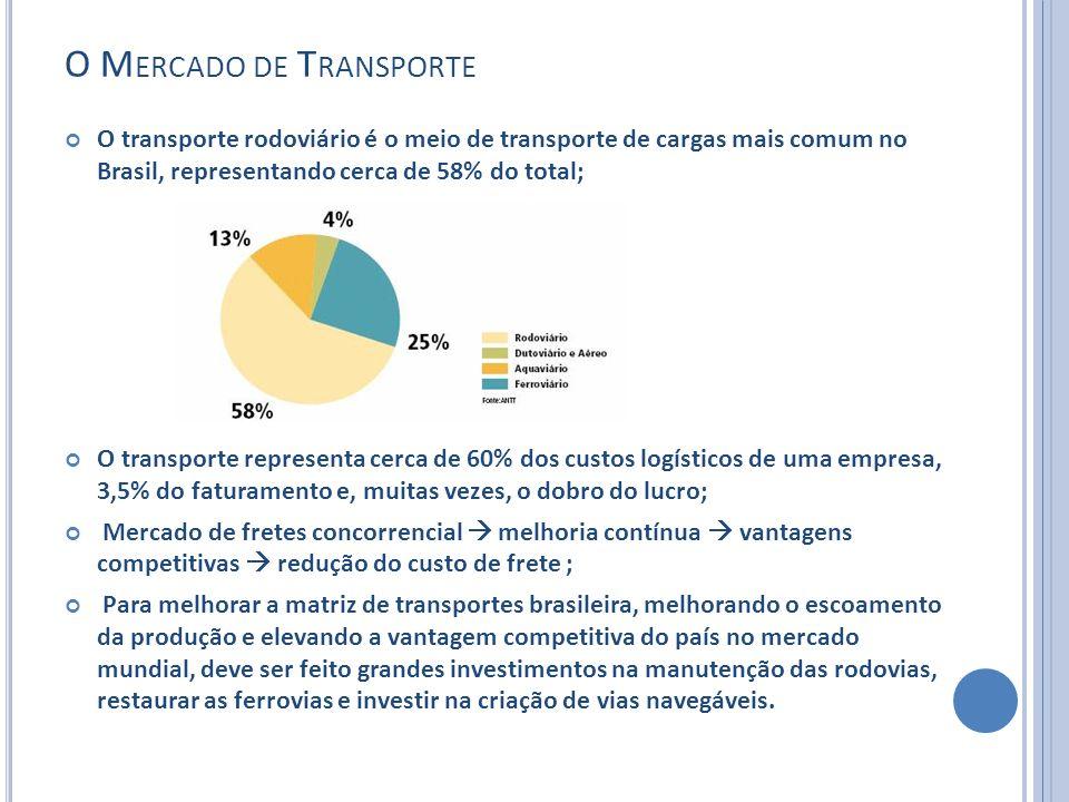 O M ERCADO DE T RANSPORTE O transporte rodoviário é o meio de transporte de cargas mais comum no Brasil, representando cerca de 58% do total; O transp