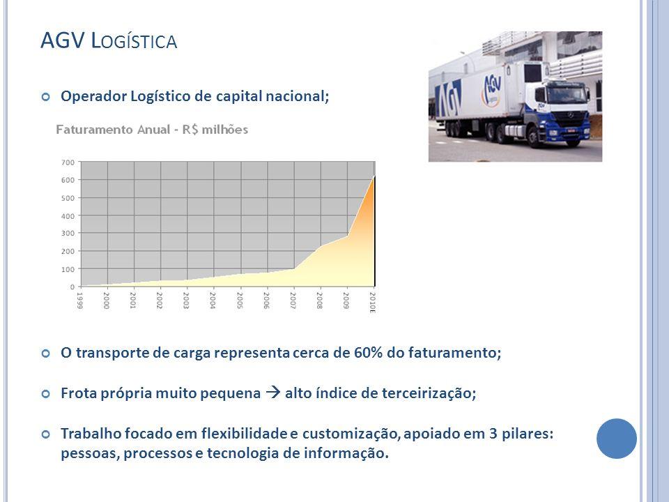 Operador Logístico de capital nacional; O transporte de carga representa cerca de 60% do faturamento; Frota própria muito pequena alto índice de terce