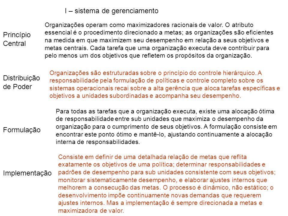 Princípio Central Distribuição de Poder Formulação Implementação II - como processo burocrático I – como sistema de gerenciamento III - como desenvolv