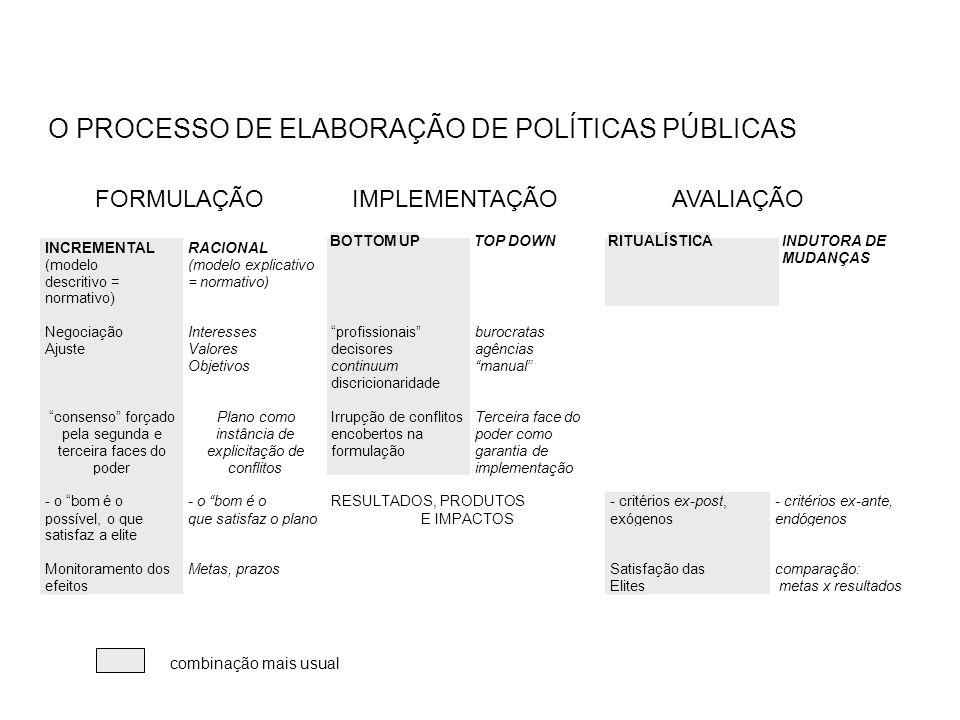 FORMULAÇÃO IMPLEMENTAÇÃO AVALIAÇÃO O CICLO DE ELABORAÇÃO DE POLÍTICAS: uma visão integradora