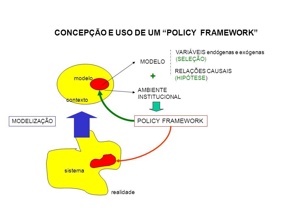 Encadeamento: Sistemas e Modelos Contexto Sistema (S) Modelização VEx VEn S Sistema S Infinitos aspectos e desconhecidas relações de causa-efeito Mode