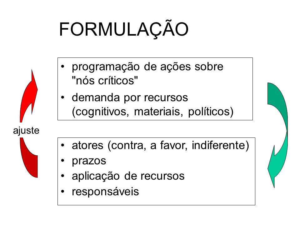 para atuar sobre a realidade (policy) modelos normativo e institucional níveis de análise: atores e instituições, interesses e regras de formação do p
