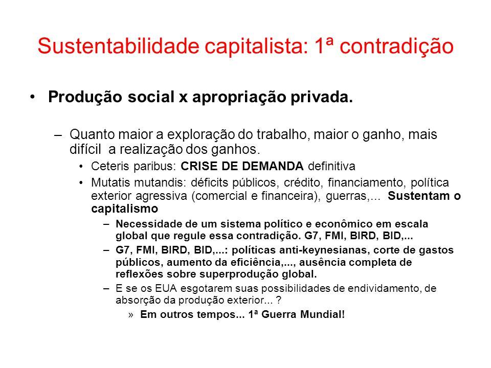 Sustentabilidade capitalista: 1ª contradição Produção social x apropriação privada. –Quanto maior a exploração do trabalho, maior o ganho, mais difíci