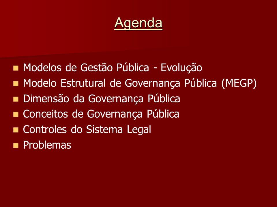Agenda Modelos de Gestão Pública - Evolução Modelo Estrutural de Governança Pública (MEGP) Dimensão da Governança Pública Conceitos de Governança Públ